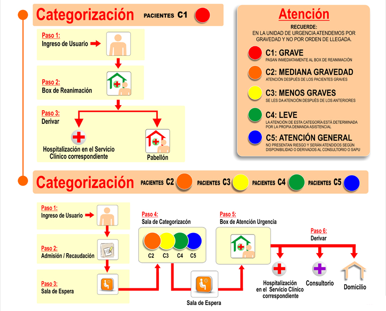 categorizacion hospital SAN JUAN DE DIOS 4_C5_2012_b